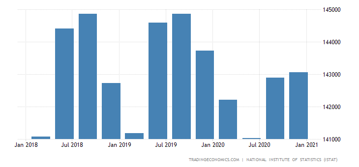 Italy Full Time Employment