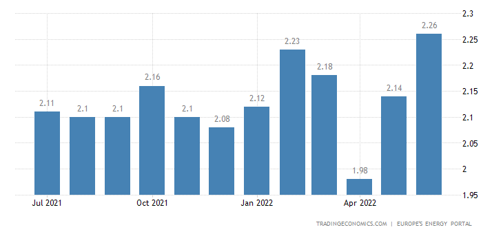 Italy Gasoline Prices