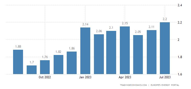 Italy Gasoline Prices