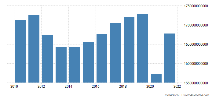 italy gdp constant lcu wb data