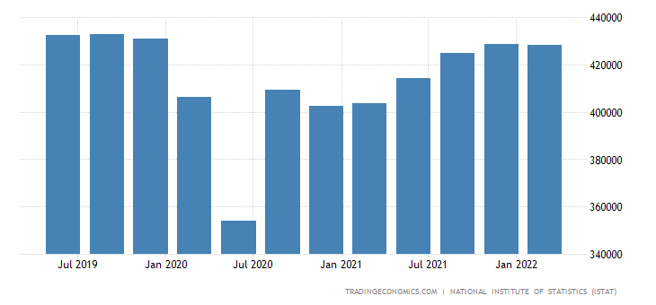 Italy GDP Constant Prices