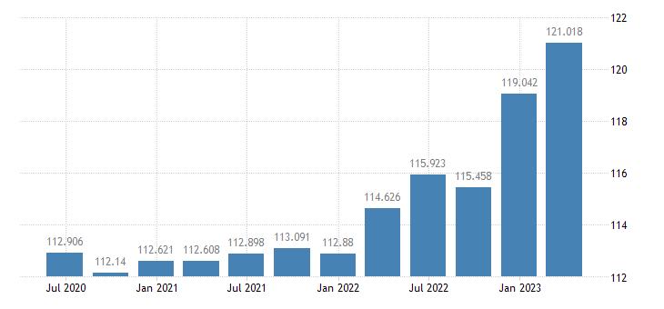 italy gdp deflator eurostat data