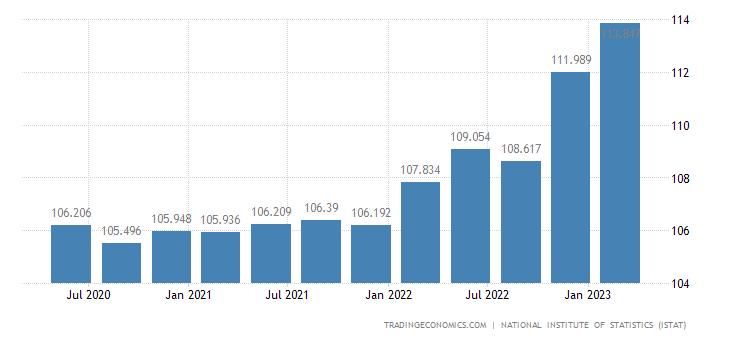 Italy GDP Deflator