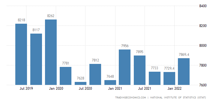 Italy GDP From Agriculture