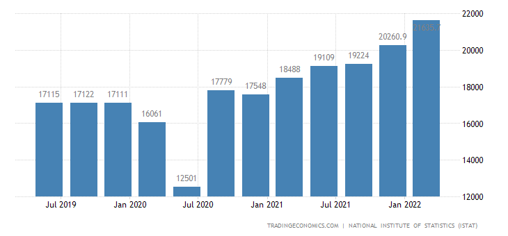 Italy GDP From Construction