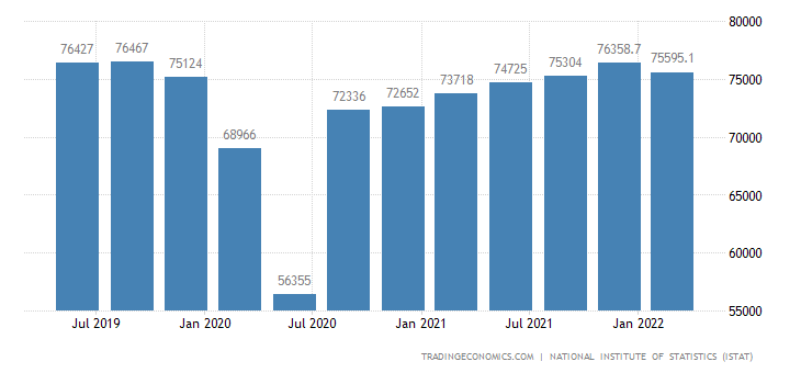 Italy GDP From Industry