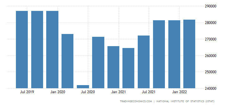 Italy GDP From Services
