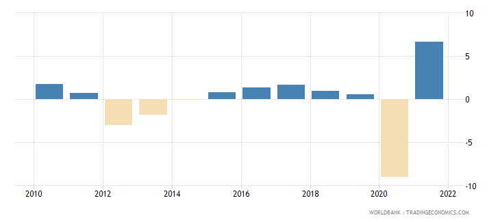italy gdp growth annual percent 2010 wb data