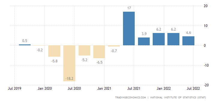 Italy GDP Annual Growth Rate