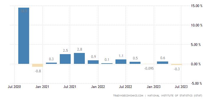 Tasso di crescita del PIL in Italia