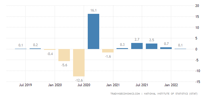 Italy GDP Growth Rate