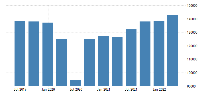 italy gdp main components exports of goods services eurostat data