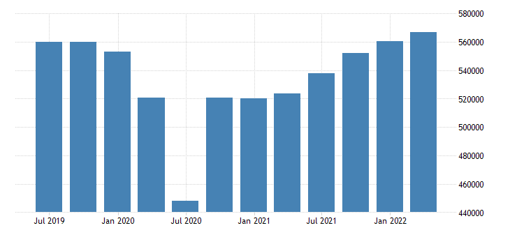 italy gdp main components final consumption expenditure gross capital formation exports of goods services eurostat data