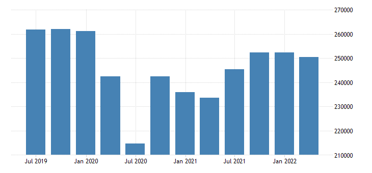 italy gdp main components household npish final consumption expenditure eurostat data
