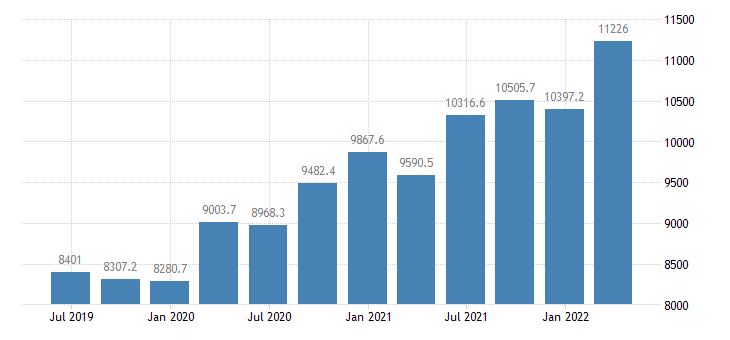 italy gdp main components subsidies eurostat data