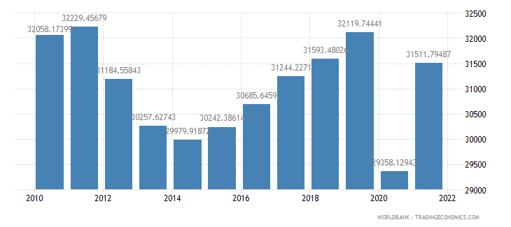 italy gdp per capita constant 2000 us dollar wb data