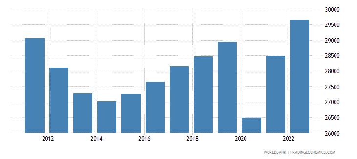 italy gdp per capita constant lcu wb data