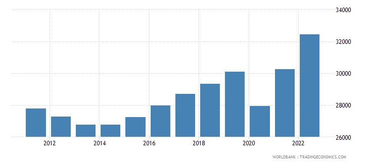 italy gdp per capita current lcu wb data