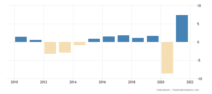 italy gdp per capita growth annual percent wb data