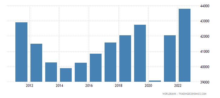 italy gdp per capita ppp constant 2005 international dollar wb data