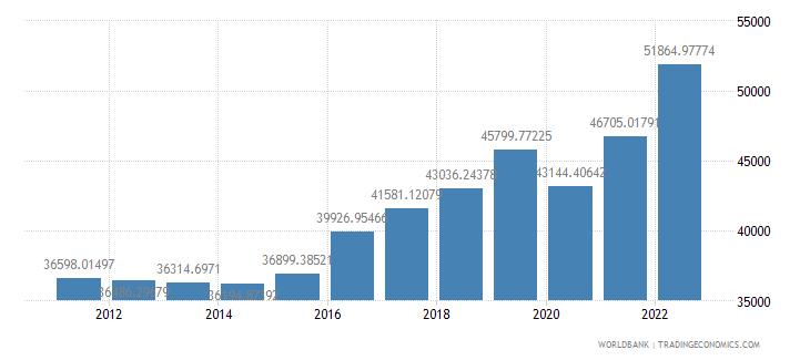 italy gdp per capita ppp us dollar wb data