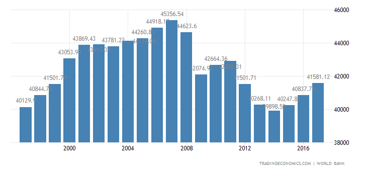 Italy GDP per capita PPP