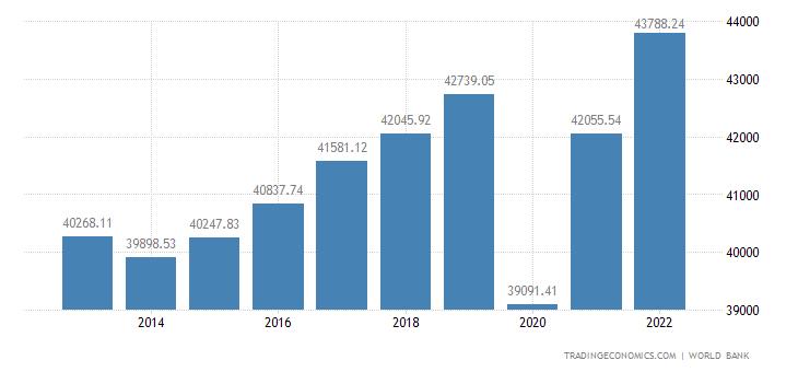 Italy GDP per capita PPP