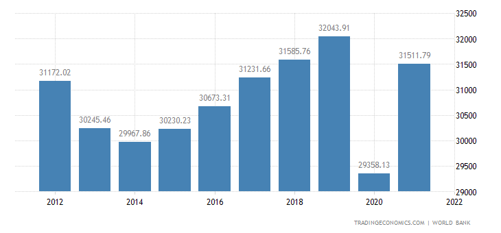 Italy GDP per capita