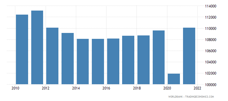 italy gdp per person employed constant 1990 ppp dollar wb data