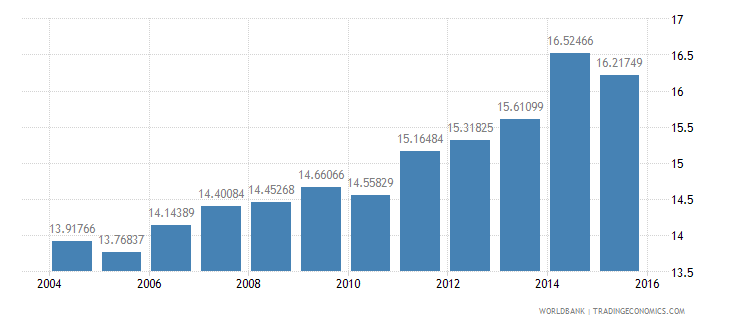 italy gdp per unit of energy use constant 2005 ppp dollar per kg of oil equivalent wb data