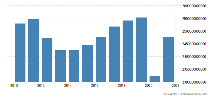 italy gdp ppp constant 2005 international dollar wb data