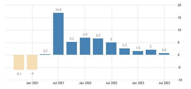 italy gdp volumes eurostat data