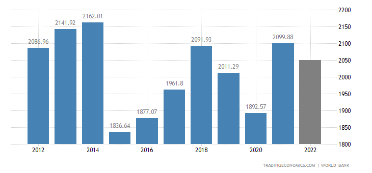 Italy GDP