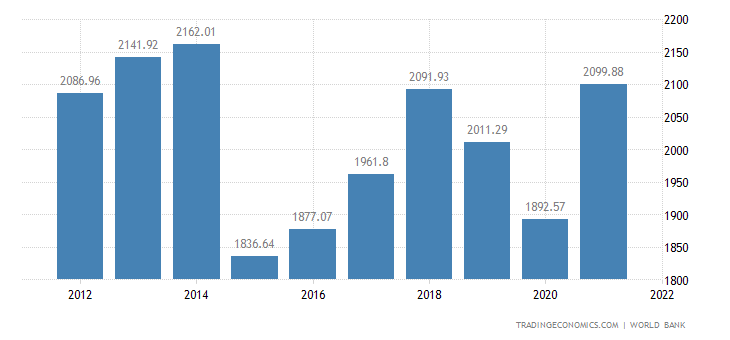 Italian GDP chart