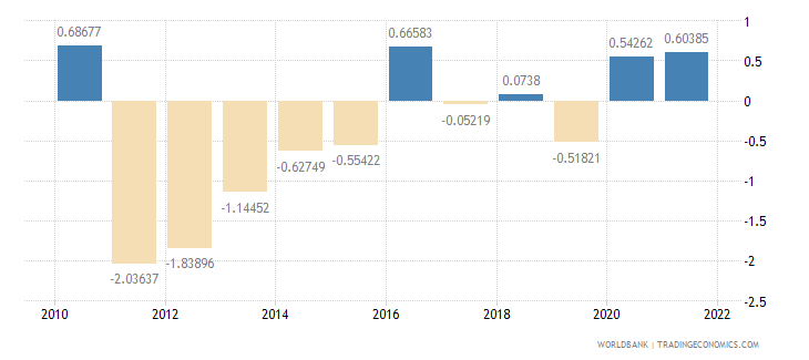 italy general government final consumption expenditure annual percent growth wb data