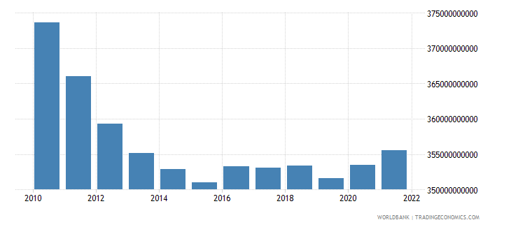 italy general government final consumption expenditure constant 2000 us dollar wb data