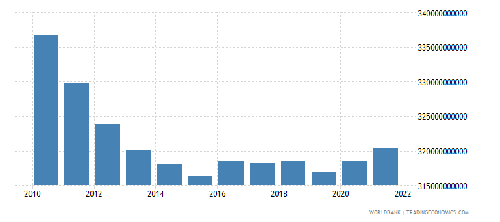 italy general government final consumption expenditure constant lcu wb data