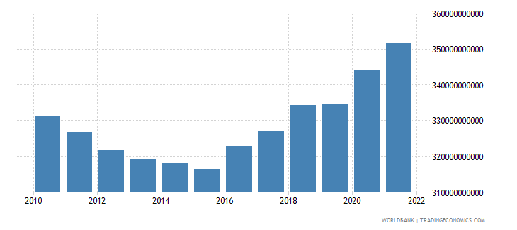 italy general government final consumption expenditure current lcu wb data