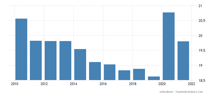 italy general government final consumption expenditure percent of gdp wb data