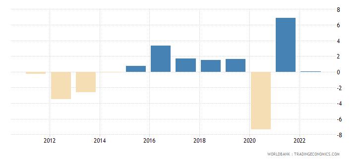 italy gni per capita growth annual percent wb data