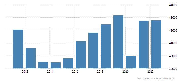 italy gni per capita ppp constant 2011 international $ wb data