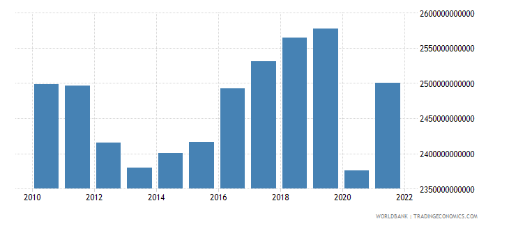 italy gni ppp constant 2011 international $ wb data