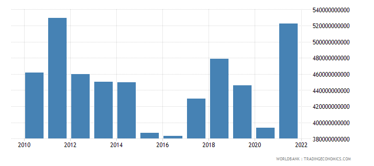 italy goods imports bop us dollar wb data