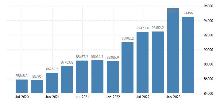 italy gov final consumption expenditure current prices eurostat data
