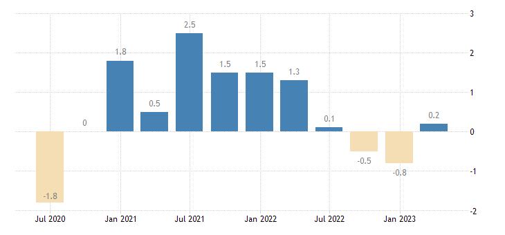 italy gov final consumption expenditure volumes eurostat data