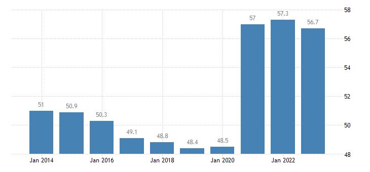 italy gov revenue expenditure main aggregates eurostat data