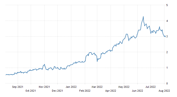 Italy Government Bond 10Y