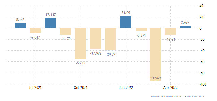 Italy Government Budget Value
