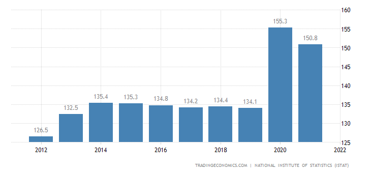 Italy Government Debt to GDP