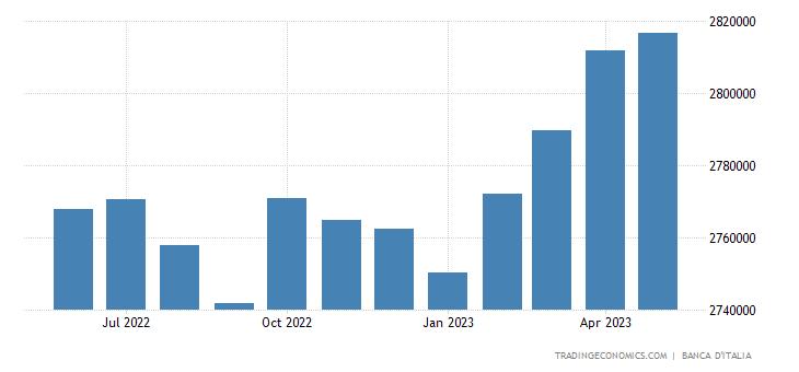 Debito del Governo Generale dell'Italia